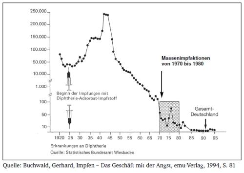 Fig. 28: Cazurile de difterie din Germania. Sursa: Piersicuța.