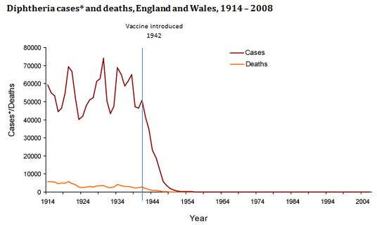 Fig. 29: Numărul de infecții (vișiniu) și numărul de decese (portocaliu) produse de difterie în Anglia și Țara Galilor. Efectul introducerii vaccinului. Sursă: Owain (2013). (Vezi și Salisbury & Ramsay (2006) și Edmunds et al. (2000)).