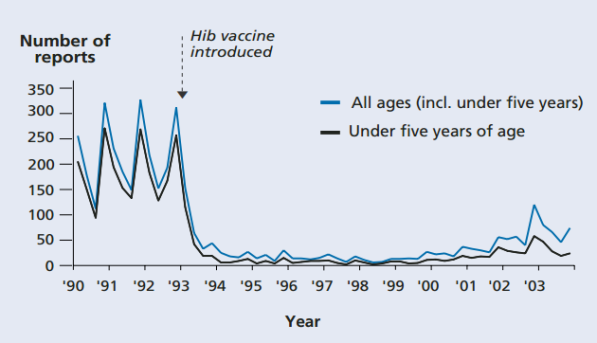 Fig. 39: Incidența Hib în Anglia și Țara Galilor. Sursa: NHS Immunisation Factsheet.