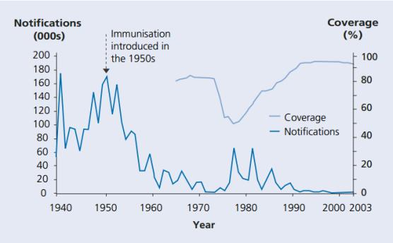 Fig. 34: Cazurile raportate de tuse convulsivă și gradul de acoperire al programelor de vaccinare în Anglia și Țara Galilor pentru copii. Sursa: NHS Immunisation Factsheet.