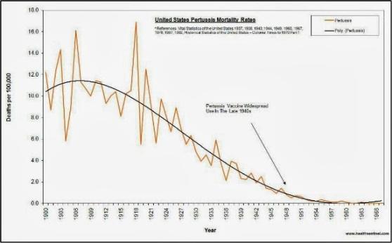 Fig. 33: Mortalitatea în SUA din cauza tusei convulsive. Sursa: Piersicuța.