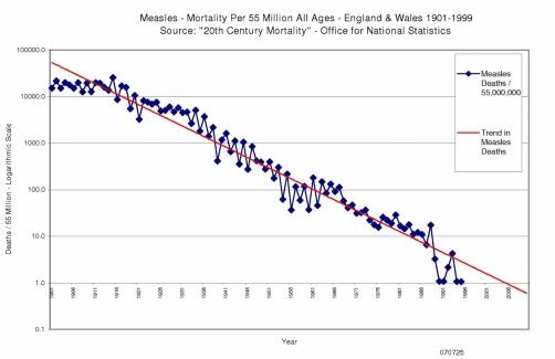 Fig. 23: Scăderea mortalității datorată pojarului. Sursa: Piersicuța (și toate celelalte saituri anti-vaccin).