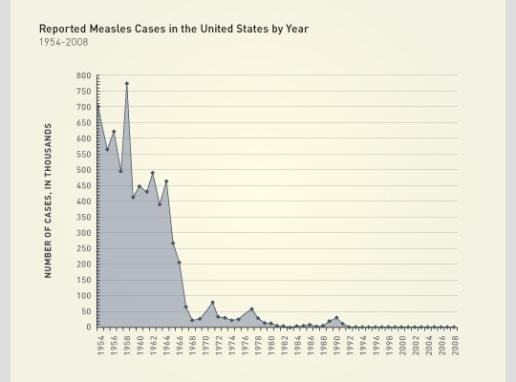 Fig. 25: Numărul de cazuri raportate de pojar în SUA. Sursa: History of vaccines: Graph of U.S. measles cases. Vezi și CDC (1989).