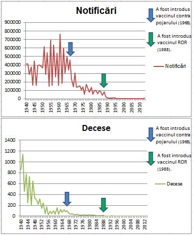 Fig. 24: Cazurile raportate de pojar în UK (sus) și numărul de decese produse de pojar în UK (jos). Sursa: Grafic construit cu aceleași date ca și fig. 23 (vezi ref. 71).