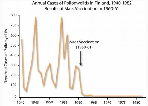 Fig. 36: Incidența poliomielitei în Finlanda. Sursa: Nelson (2007), pg. 52.