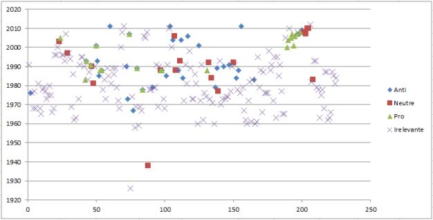 Fig. 46: Studiile date de P, în funcție de anul publicării și concluzii.