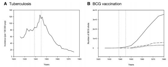 Fig. 32: Date despre Canada. (A) Incidența tuberculozei; (B) Numărul de vaccinuri BCG administrate (linia continuă e doar în provincia Quebec; linia întrerupă e pe toată Canada). Sursa: Tremblay (2007).