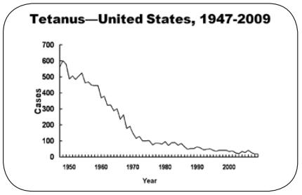 Fig. 27: Incidența tetanosului în SUA. Sursa: CDC: Tetanus. Vezi și CDC (2011a).