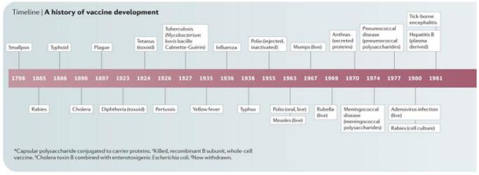 Fig. 38: Cronologia descoperirii vaccinurilor până în 1981. Sursa: Plotkin & Plotkin (2011).