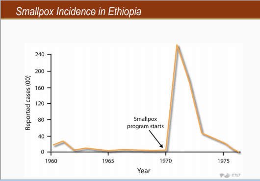 Fig. 16: Incidența variolei în Etiopia. Sursa:  Piersicuța (în original Nelson, 2007, pg. 31).