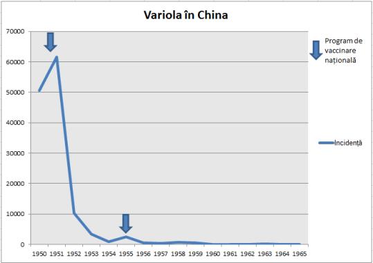 Fig. 20: Incidența variolei în China. Sursa: Grafic construit după datele din Fenner et al. (1988), pg. 341.