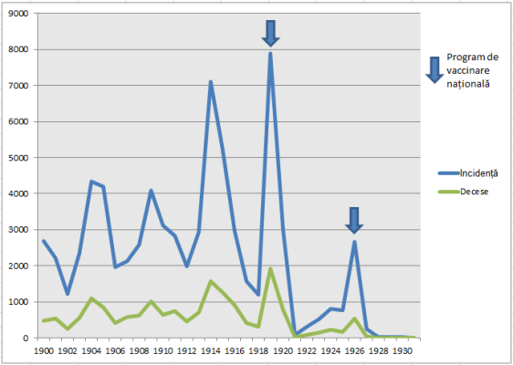 Fig. 18: Variola în Egipt. Grafic construit după datele din Fenner et al. (1988), pg. 353.
