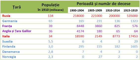 Fig. 21: Numărul de decese din cauza variolei în câteva țări din Europa. Roșu: țările care nu aveau un program de vaccinare. Albastru: țările cu program de vaccinare.  Mov: țările în care programul nu a fost aplicat de la început (vezi mai jos). Sursa: adaptare din Fenner et al. (1988), pg. 321.