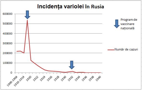 Fig. 22: Efectele programelor de vaccinare națională asupra răspândirii variolei în Rusia. Sursa: Grafic construit după datele din Fenner et al. (1988), pg. 319 și 321.