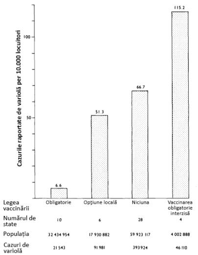 Fig. 17: Efectul legilor vaccinării asupra incidenței variolei în SUA între 1919 și 1928. Sursa: adaptare din Fenner et al. (1988), pg. 332.