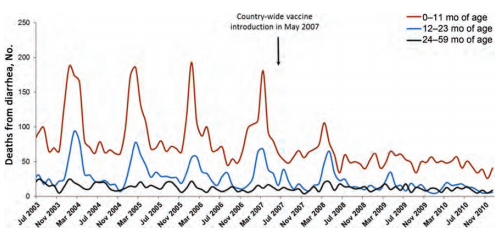 Vax Siguranță Rotavirus