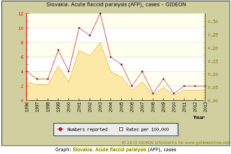 Vax Polio AFP Slovacia