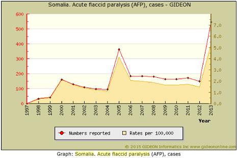 Vax Polio AFP Somalia