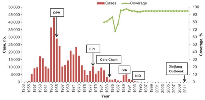 Vax Polio China
