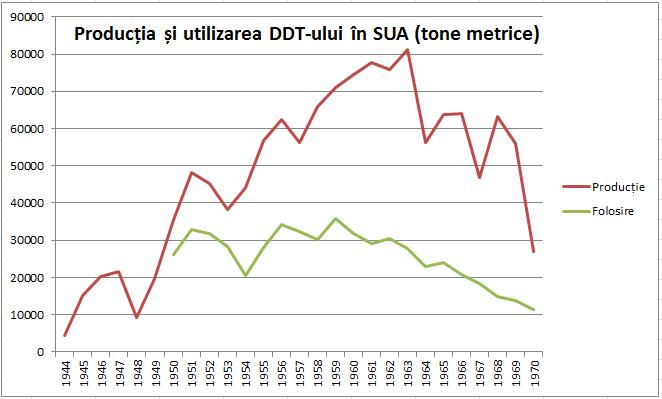 Vax Polio DDT producție și consum SUA