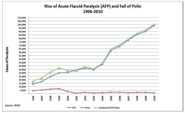 Vax Polio Grafic AFP Piersicuța