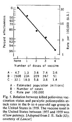 Vax Polio Salk Nr. Doze