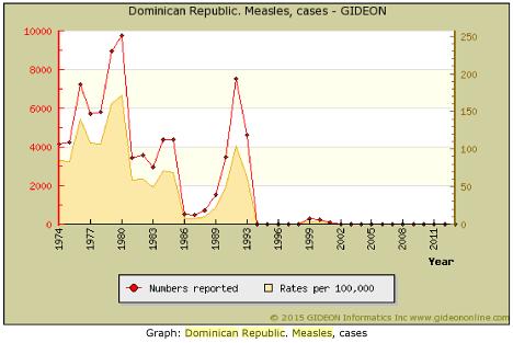 Vax Obomsawin Rep Dominicană Pojar cazuri