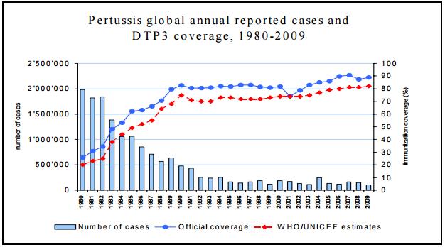 Vax Obomsawin Tuse convulsivă global