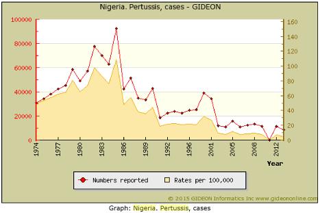 Vax Obomsawin Tuse convulsivă Nigeria
