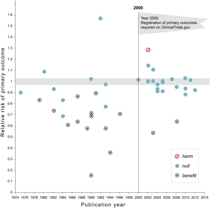 Efectul pre-înregistrării studiilor. Sursa: Kaplan & Irvin (2015).
