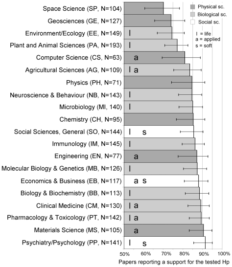Meta II. Publication bias
