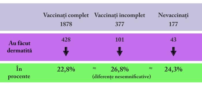 vax-dermatita