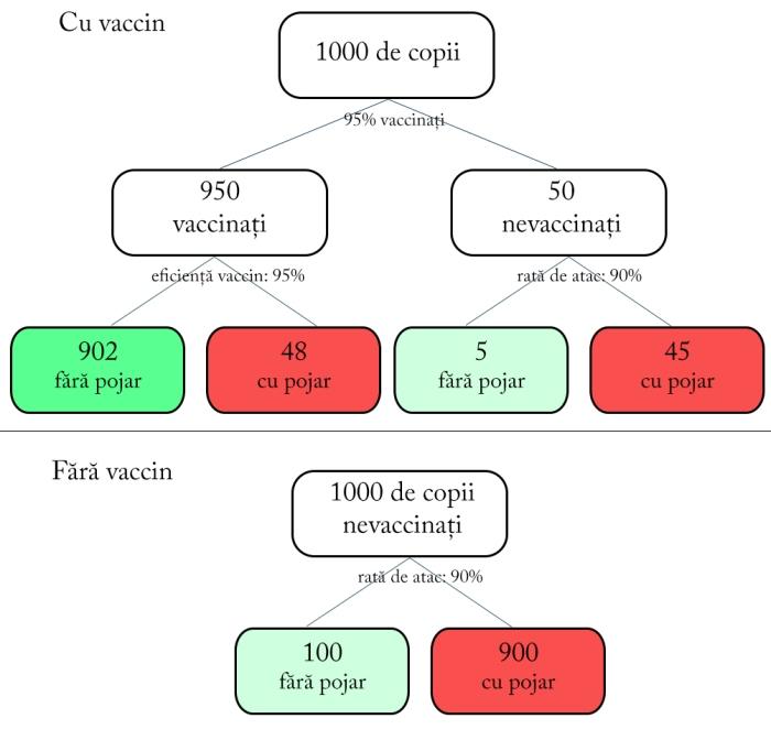 vax-pojar-frecvente-naturale